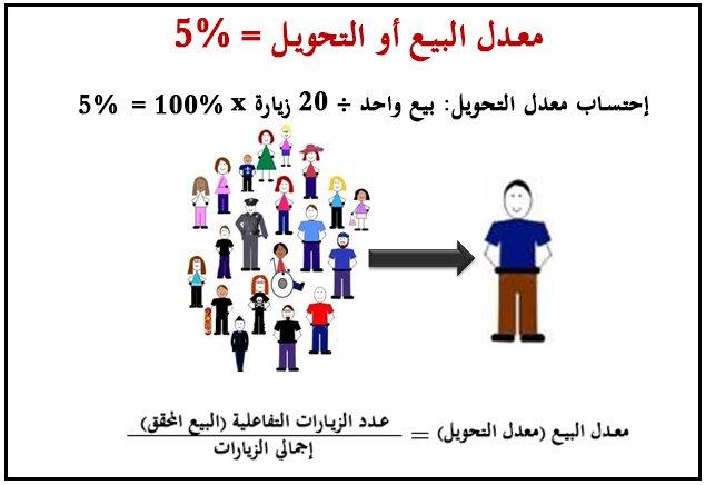 معدل التحويل