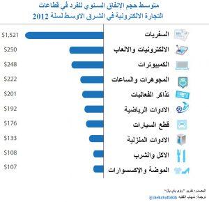 متوسط انفاق الفرد في الشرق الاوسط