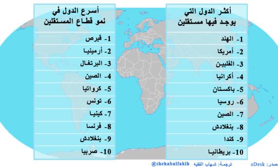 أكثر الدول التي يوجد فيها مستقلين