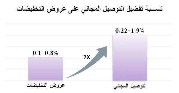 نسبة تفضيل التوصيل المجاني على عروض التخفيضات